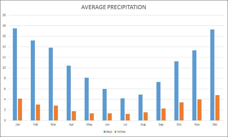 Average precipitation in Istanbul in inches