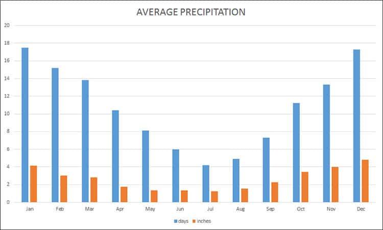 Average precipitation in Istanbul in inches
