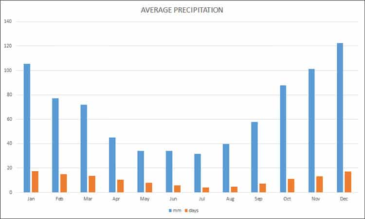 Average precipitation in Istanbul in millimeter