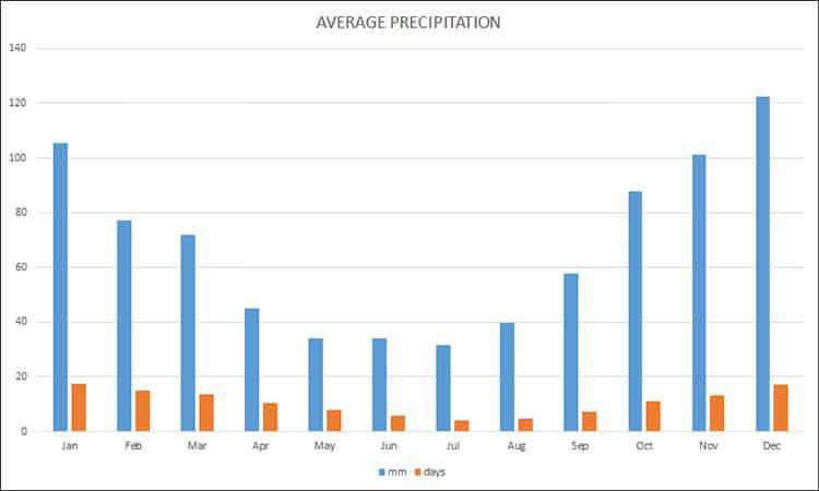 Average precipitation in Istanbul in millimeter